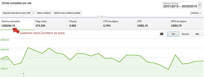 Ganhos com um site nos últimos 30 dias