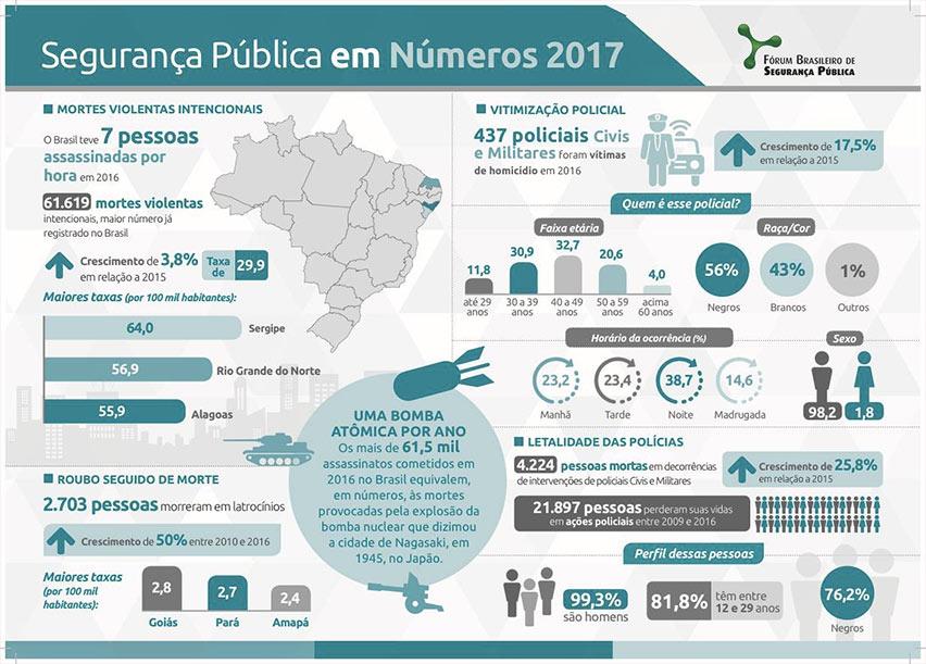 Infográfico sobre violência - Fórum Brasileiro de Segurança Pública